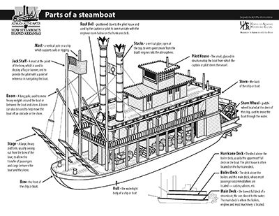 Steamboat Diagram by Education Materials As Much As The Water How Steamboats