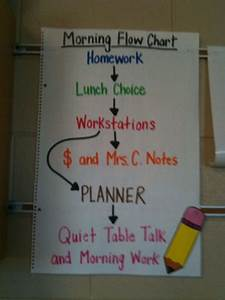 Flow Charts Can Be Used To Teach Students The Morning