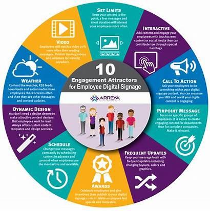 Employee Engagement Digital Company Communications Infographic Signage