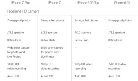 iphone 6s features and specifications iphone 7 and iphone 7 plus vs iphone 6s and iphone 6s plus
