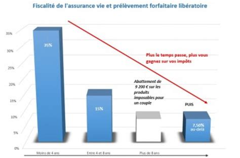 Retrait Partiel Assurance Vie by L Assurance Vie Technique De Rachat Partiel Avec Upf Le