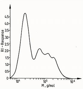 Sec Separation   A   Left  And Gradient Hplc Analysis   B