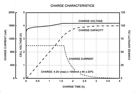 batteries difference  controlled current