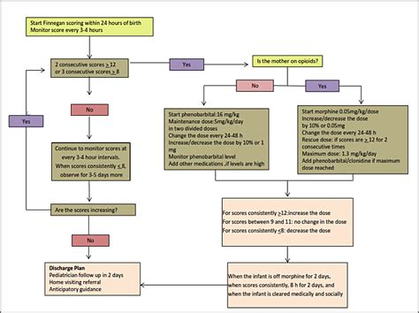 neonatal abstinence syndrome nas ncpoep