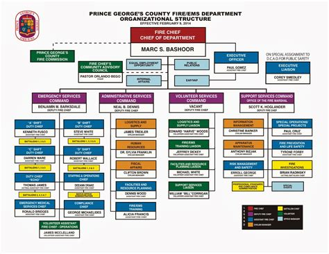 pgfd organizational structure