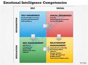 Online Deck Design Software by 0514 Emotional Intelligence Competencies Powerpoint