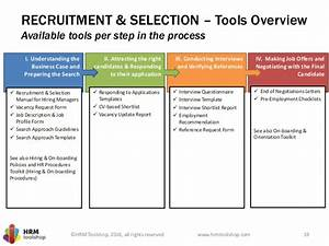 Recruitment And Selection How