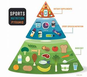 The Power Of Nutrition In Sports