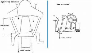Compare Gyratory Crusher Vs Jaw Crusher