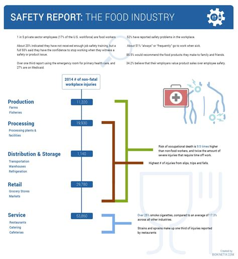 cuisine industrie safety report the food industry workology by biokinetix