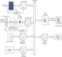Block Diagram Of The Proposed Pv