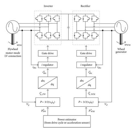 power mode power balance in an ac dc ac converter for