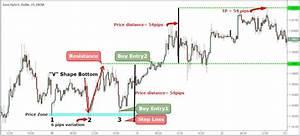 Triple Top Chart Pattern Trading Strategy