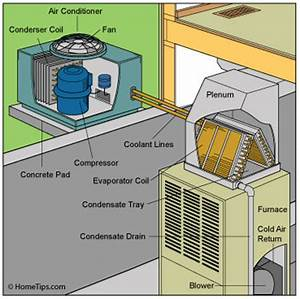 Central Air Conditioning Wiring Diagrams : central air conditioner buying guide hometips ~ A.2002-acura-tl-radio.info Haus und Dekorationen