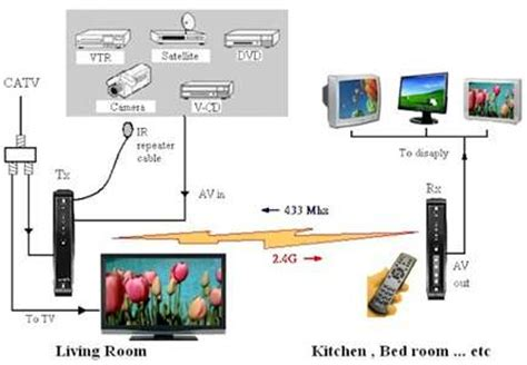 Sound Bar Wiring Diagram On Dish by 20 Most Recent Mitsubishi 290p111a10 Remote