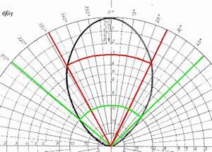 Db Berechnen : dj6iy ghz antennen ~ Themetempest.com Abrechnung