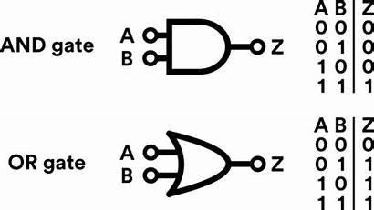 Logic Gates Truth Table Diagram Gate Tables