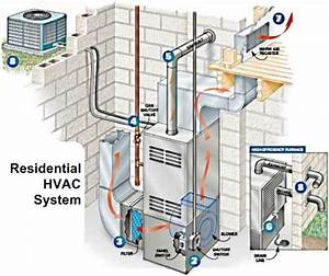 This Is How A  Maintenance Plan For A Residential  Hvac
