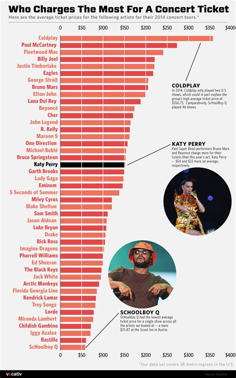 beyonce concert ticket price range katy perry live shows are a bargain here s the proof vocativ