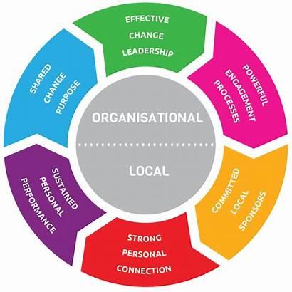 Change Management Methodology Success Pci Critical Factor