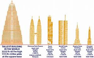 Indian Tallest Building