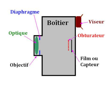 un oeil hypermetrope exercice physique n 176 01 vision et images cours de premi 232 re s tion