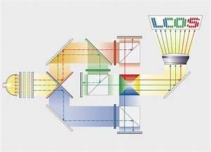 Videoprojecteur Lumens Plein Jour : vid oprojecteur technologie dlp technologie tri lcd technologie lcos lampes led luminosit ~ Melissatoandfro.com Idées de Décoration