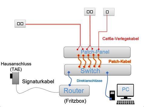 lan kabel aufbau plan und verlegung lan netzwerk codedocu de net framework