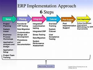 Why Erp Implementation Is A Challenging Task