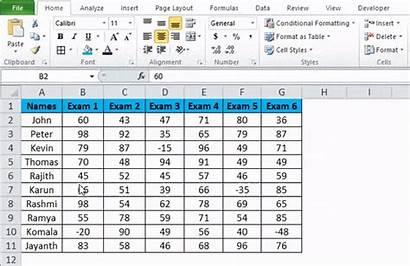 Bars Data Excel Example Scores Identify Negative