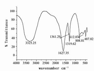 Ir Spectrum Chart Functional Groups Growth And Characterization Of Holmium Oxalate