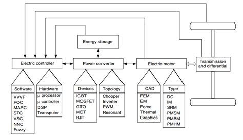 Typical Functional Diagram by Quot Functional Block Diagram Of A Typical Electric Propulsion