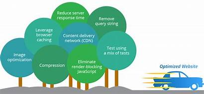 Optimization Website Speed Testing Websites Graphic Custom
