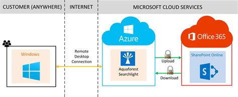Aquaforest Searchlight And Sharepoint Online