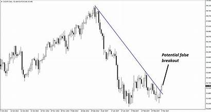 Breakout False Trading Potential Cad Chart Jpy