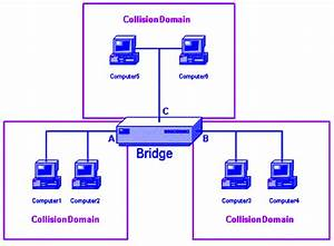 The School Of Cisco Networking  Scn   Broadcast Domains Vs