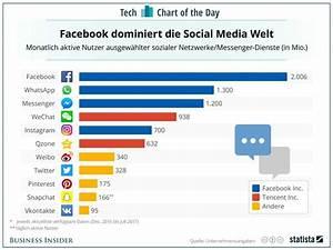 Facebook De Login Deutsch : die drei m chtigsten sozialen netzwerke geh ren zu facebook business insider deutschland ~ Orissabook.com Haus und Dekorationen