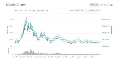 As per the forecast and algorithmic analysis, the the price of 1 bitcoin (btc) will be around $29,302.3464 in 2026. Bitcoin Anniversary: Bitcoin celebrates its 10th birthday today - Tech Advisor
