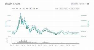 Bitcoin Anniversary Bitcoin Celebrates Its 10th Birthday