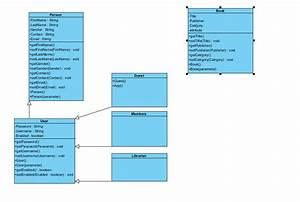 Oop - Uml Class Diagram For Java