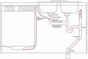 Plumbing A Double Sink With Disposal And Dishwasher