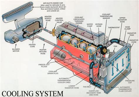 Uncategorized Engines Systems