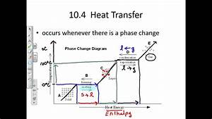 Phase Change Graph