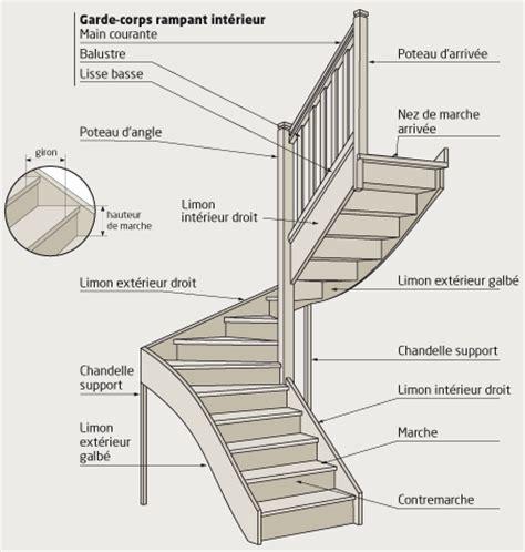 le language de l escalier hoffmanns