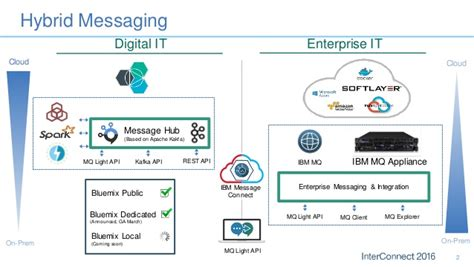 introducing ibm message hub cloud scale messaging based