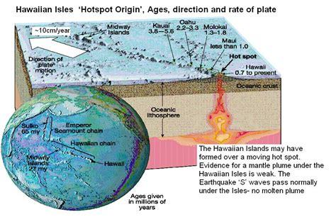 geology of hawaiian islands