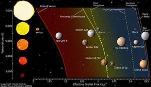 Search for habitable planets should be more conservative ...