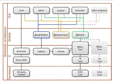 schematic diagram describing connections and layered