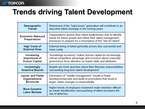 Presentation on Talent Development