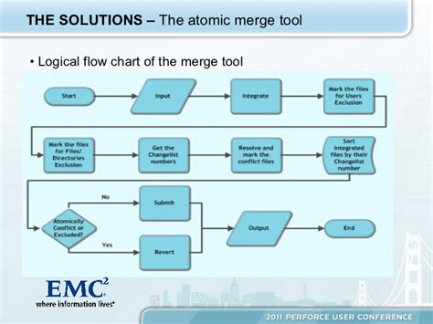 Branch Management And Atomic Merge In A Continuous Integration Enviro… Line Graph To Interpret Ggplot2 Two Variables Of Time And Temperature Cookbook How Make A From Data Table In Excel 2010 Straight Graphs Gradient Worksheet Lesson Plan Grade 7